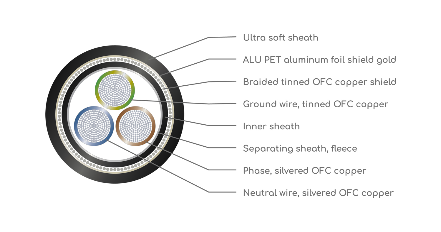 VIABLUE™ X Silver power cable technical drawing